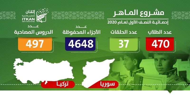 مشروع الماهر بالقرآن - إحصائية النصف الأول لعام 2020