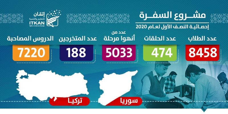مشروع السفرة - إحصائية النصف الأول لعام 2020