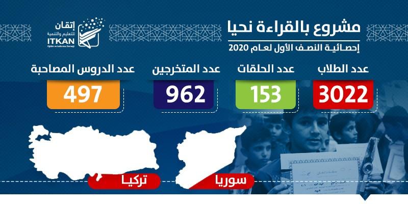 مشروع بالقراءة نحيا - إحصائية النصف الأول لعام 2020