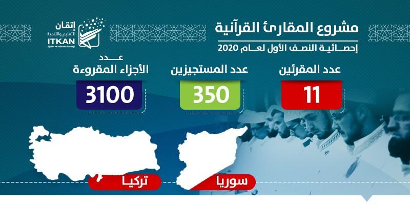 مشروع المقارئ القرآنية - إحصائية النصف الأول لعام 2020